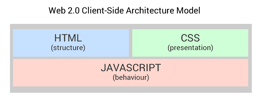 client-side architecture